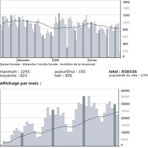 Statistiques au 28 février 2008